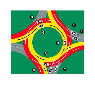 Traffic Circle Diagram